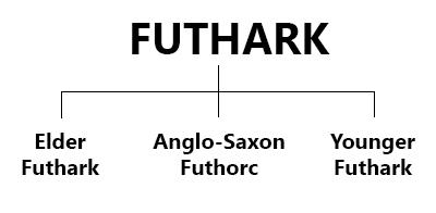 Divisão do Futhark